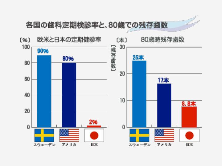 各国の歯科定期検診率と、80歳での残存歯数(欧米と日本の比較)
